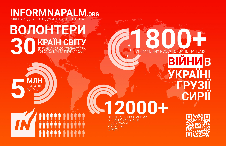 InformNapalm har produceret mere end 1800 undersøgelser